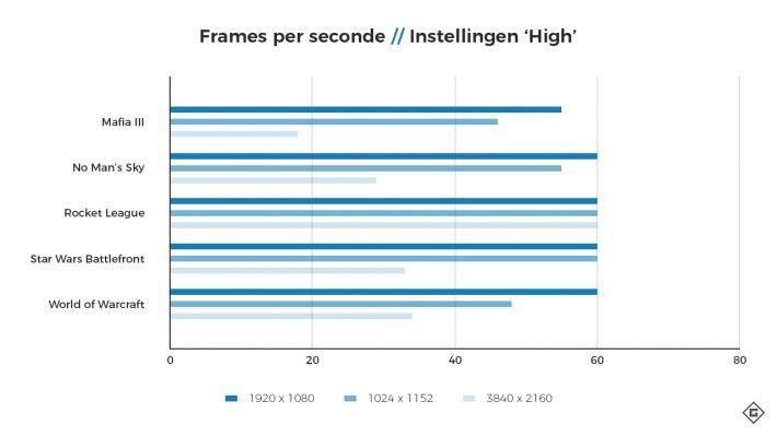 Statistieken | MSI GS63VR Stealth Pro | Pixel Vault