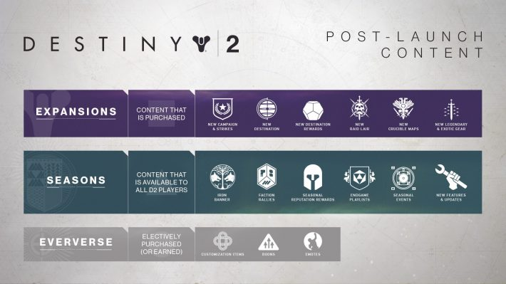Destiny 2 Post Launch Content | Pixel Vault